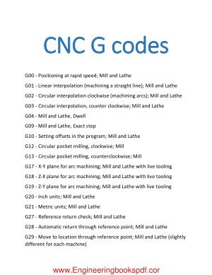 CNC G Code and CNC M Code